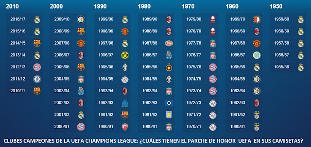 Clubes-campeones-UEFA-Champions-League