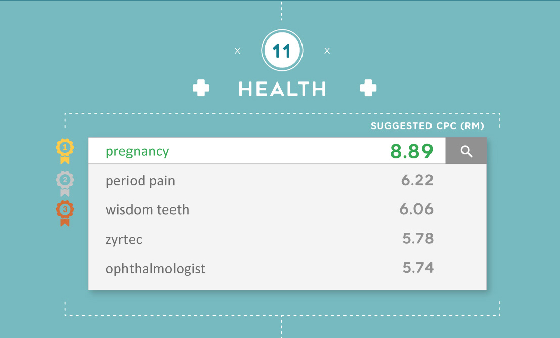 The most expensive Google keywords for Health in Malaysia