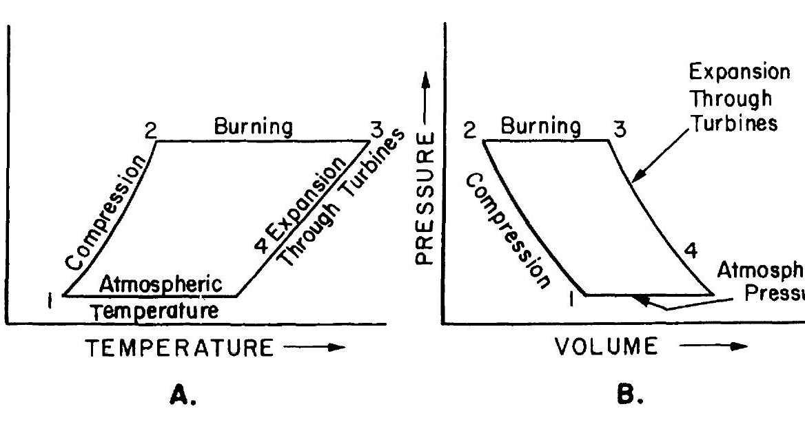 Termodinámica, sus ciclos y las turbinas de gas