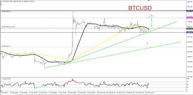 Bitcoin [BTCUSD]--- GO UP- Monday, February 14, 2019