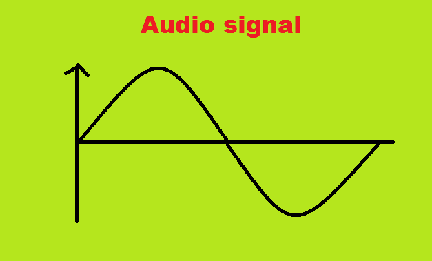 The radio broad casting in modulation process - Amplitude