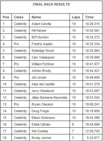 One Hot Lap: 2012 Long Beach Pro/Celebrity Race Results