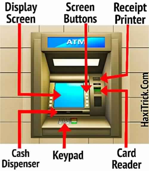 What Is The ATM Machine All Information In Hindi