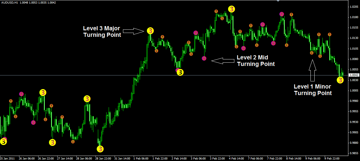 free forex indicators for mt4 programming service