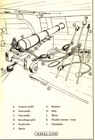 The Lehman Shipyard Adding Rigging To The Cannons Manual Guide