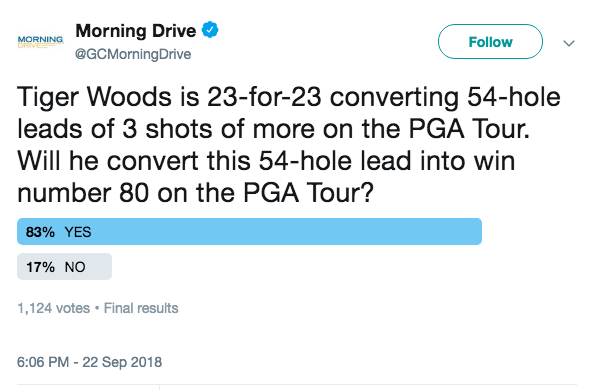 23 24 54 74 80 83 99 Tiger Woods Is For Converting Hole Leads Of 3 Shots Or More On The Pga Tour September 2018 Stat Day
