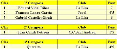 Resultados del I Campeonato Individual de Sant Andreu