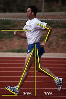 Posisi Badan Atau Togok Saat Jalan Cepat Adalah : posisi, badan, togok, jalan, cepat, adalah, Penjaskes:, Tehnik, Belajar, Keterampilan, Dasar, Jalan, Cepat, (Atletik),