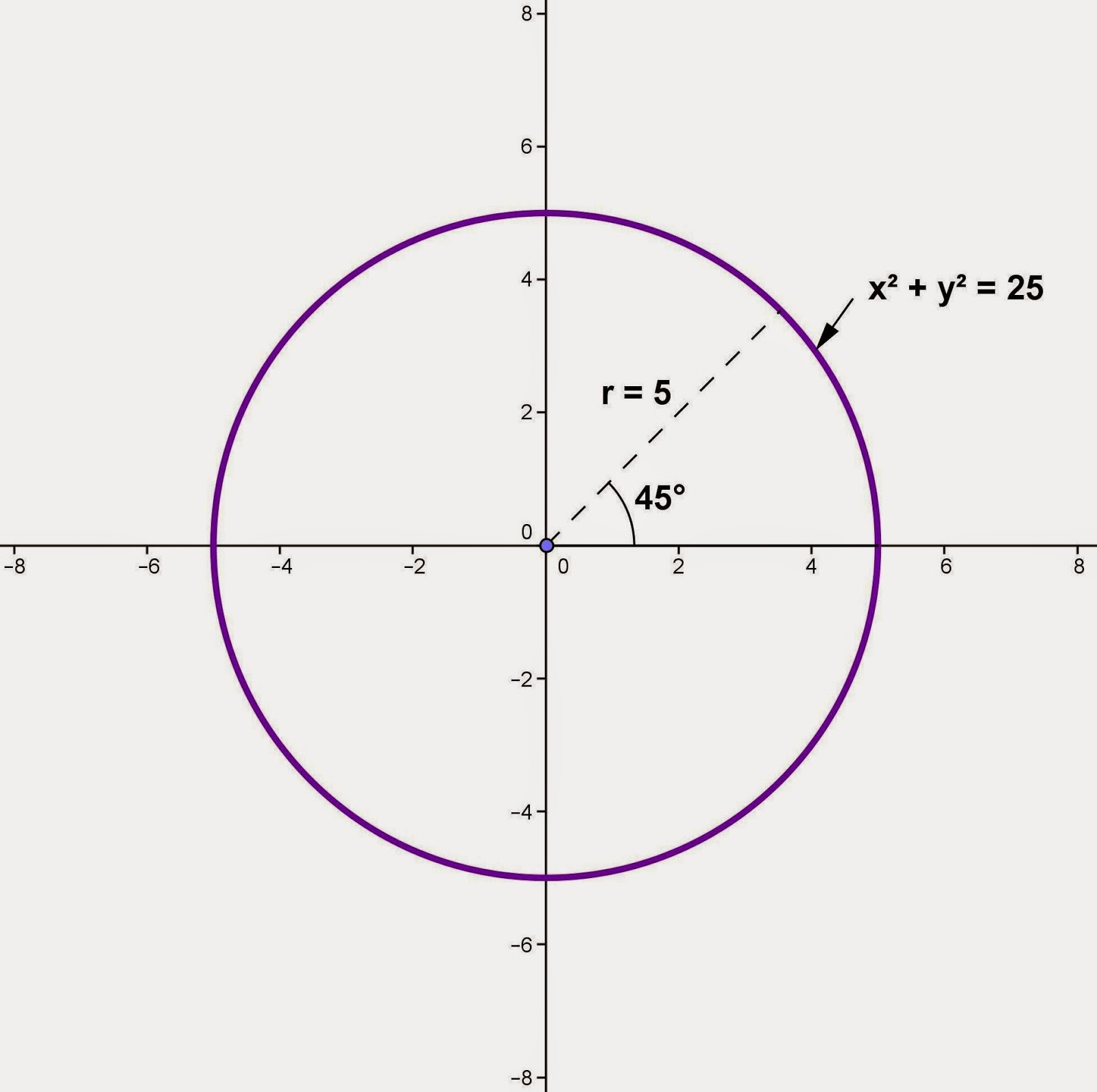 Math Principles: Rotation of a Circle