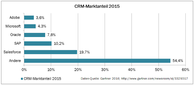 Die Marktanteile der CRM-Hersteller 2015 von Salesforce, SAP, Oracle, Microsoft und Adobe