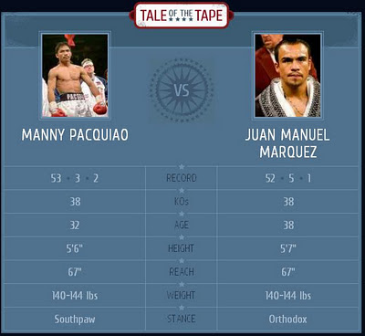 Pacquiao vs Marques boxing stats