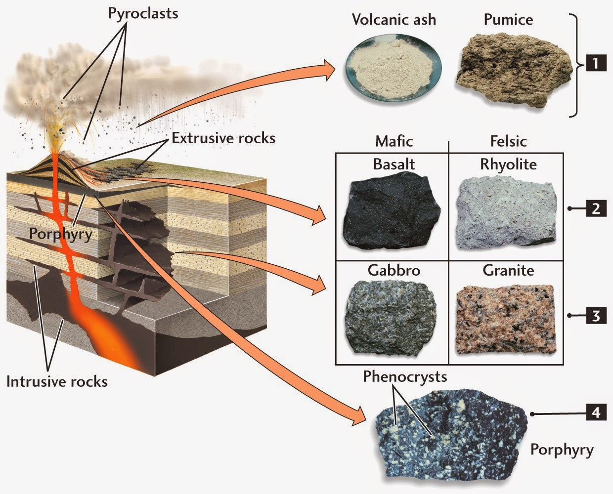 The Texture of Igneous Rocks