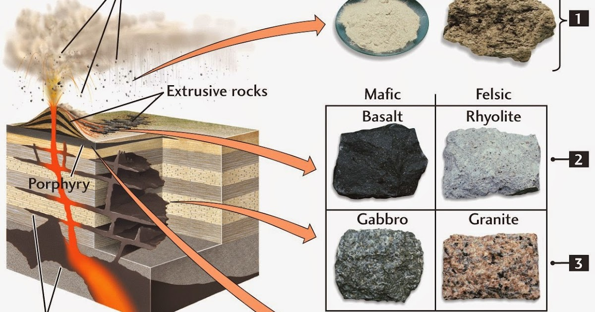 the origin of igneous rocks Chemistry of igneous rocks--[part] 1, differentiation index  (egypt), and  implications for the origin of within-plate felsic magmas geological magazine  january 1,.