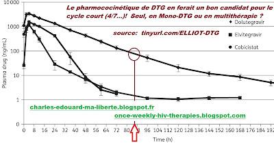 pharmacokinetics monotherapy Dolutegravir tivicay elvitegravir genvoya skip dose