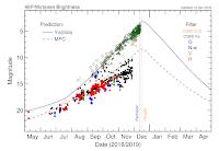 Prognozowane krzywe blasku komety 46P/Wirtanen. Krzywą niebieską poprowadzona prognoza Seiichi Yoshidy, przerywaną zieloną prognoza Minor Planet Center (IAU). Kropki odzwierciedlają dotychczasowe oceny jasności w przeprowadzonych obserwacjach różnymi metodami i filtrami (kółka zielone - oceny na podstawie obserwacji wizualnych, żółte na podstawie fotograficznej obserwacji kamerami CCD, następnie z odpowiednimi filtrami). Jak widać, na dzień dzisiejszy mnóstwo ocen jasności osiąga granicę 4 mag., a nawet ją przewyższa docierając do około 3,7 mag. Credit: http://wirtanen.astro.umd.edu