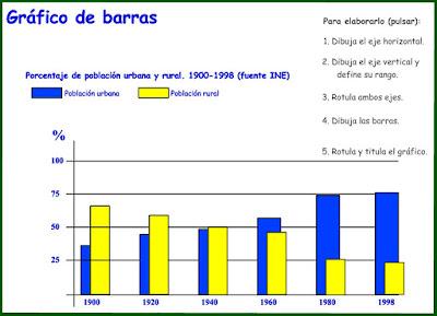 http://ntic.educacion.es/w3/recursos/secundaria/sociales/geografia/barras.html