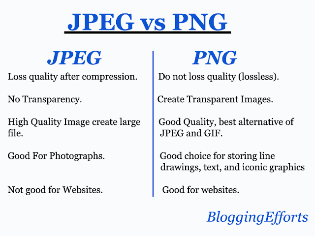 JPEG vs PNG which is better for website
