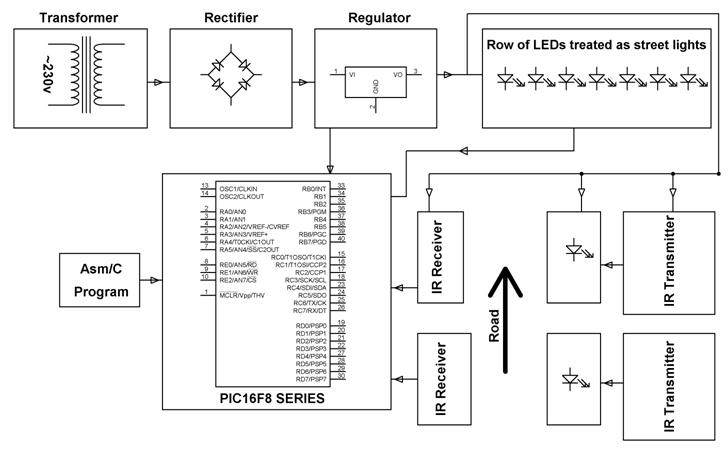 gsm home appliance remote control system block diagram