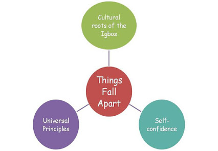 things fall apart critical analysis