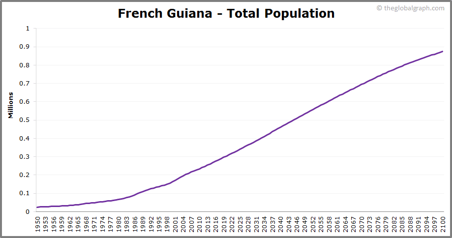 French Guiana  Total Population Trend