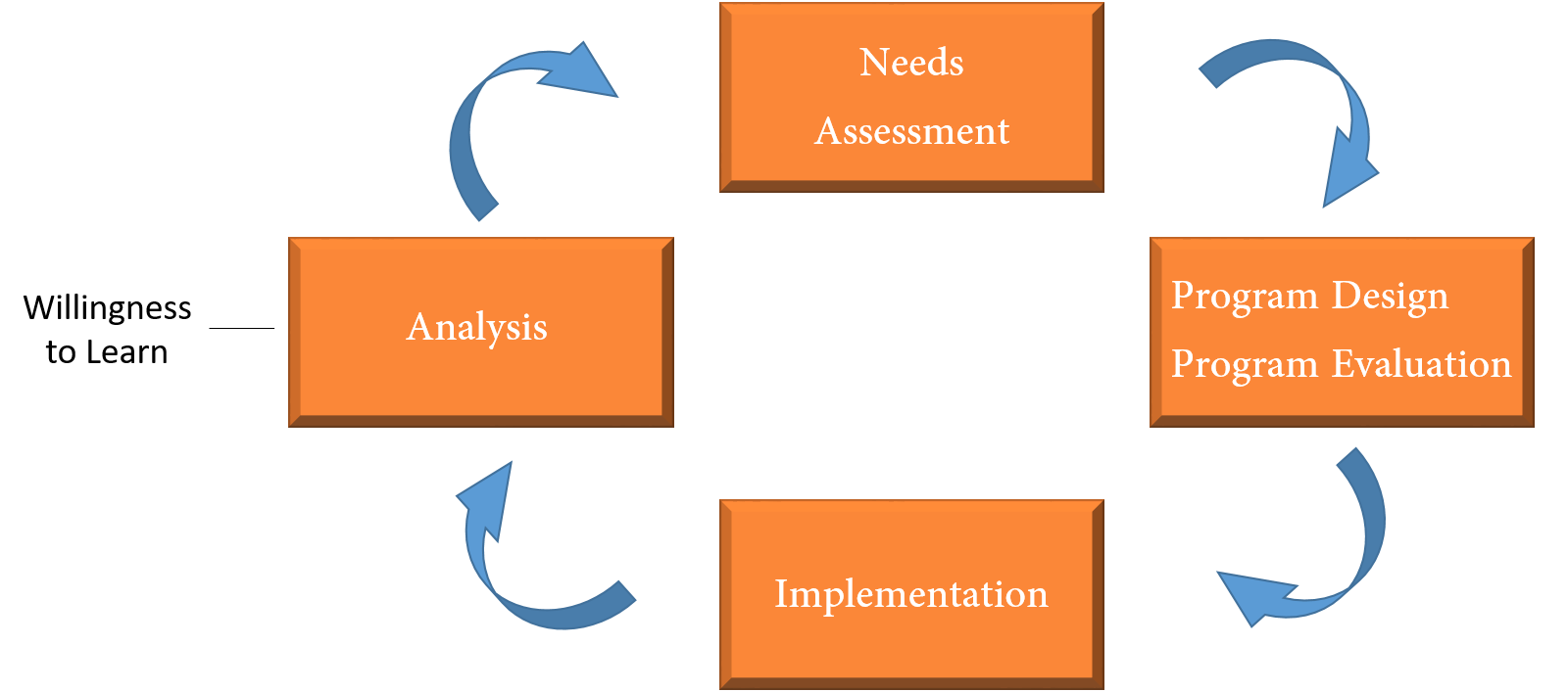 week c organizations and theories of change learning following this point program and evaluation need to be conceptualized hand in hand we want to get from point a to point b not start from point a then