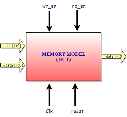 SystemVerilog TestBench Example -- Memory_M - Verification Guide