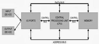 konsep dasar organisasi komputer