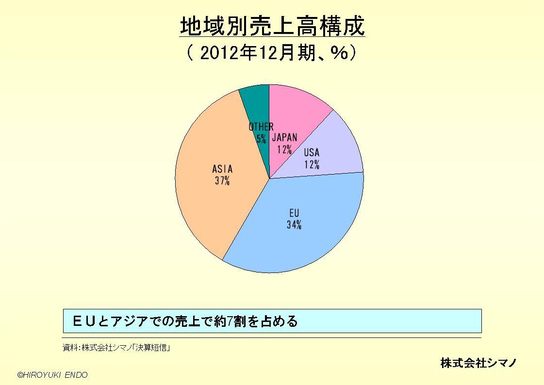 株式会社シマノの地域別売上高構成
