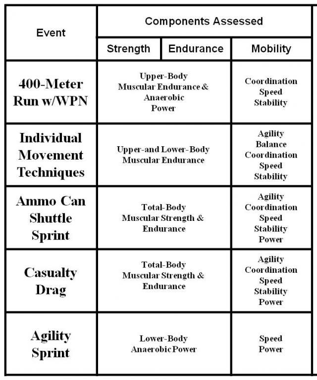 Army Physical Fitness