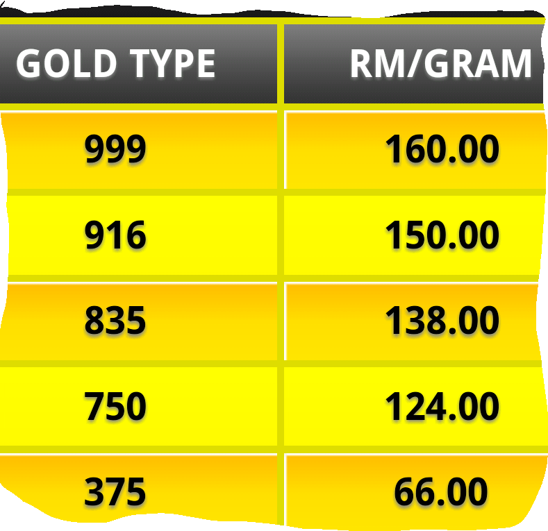 916 Gold Price In Malaysia 4 December 2017