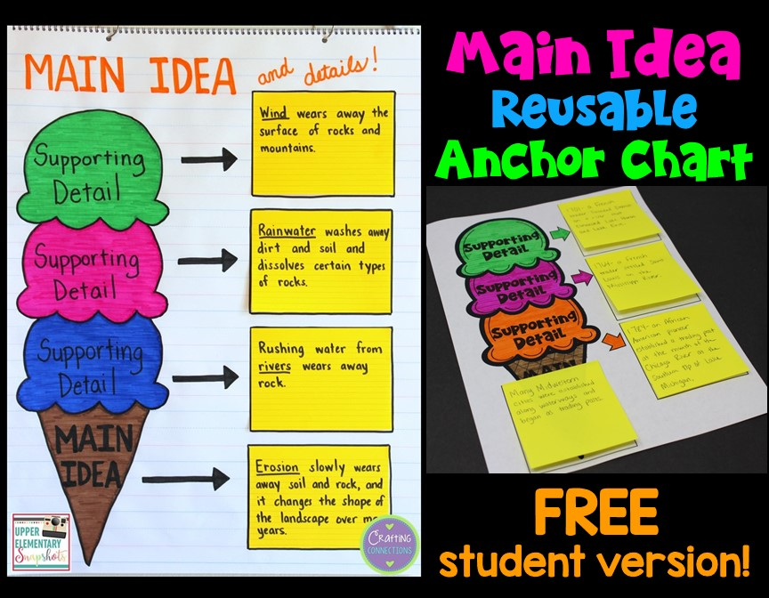 photo relating to Main Idea Graphic Organizer Printable known as Working with a Key Concept Picture Organizer Throughout Make a difference Parts