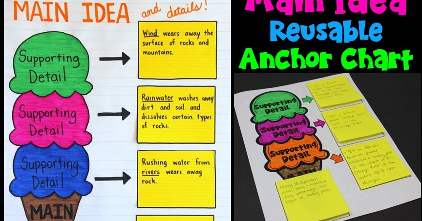 Using A Main Idea Graphic Organizer Across Subject Areas Upper