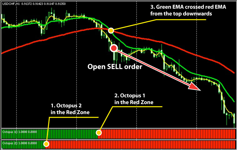 Ema 25-50 trading system