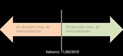 grafico_despido