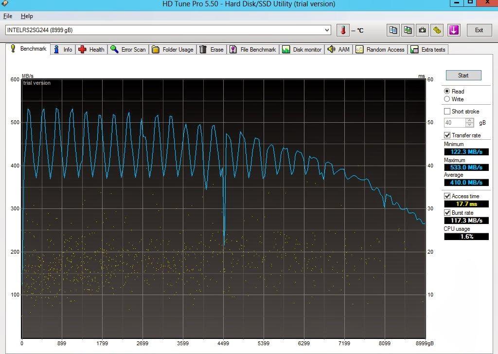 Volume RAID-5 com 4 HDs Seagate ST3000DM001 e otimizado com Fast Path I/O
