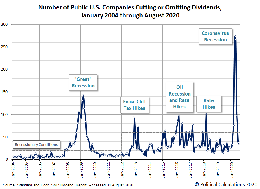Number of Public U.S. Firms Cutting or Omitting Their Dividends Each Month, January 2004 - August 2020