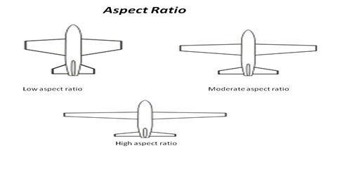 Some basic terms related to Aircraft - Part 5 | Gforce-RC Planes