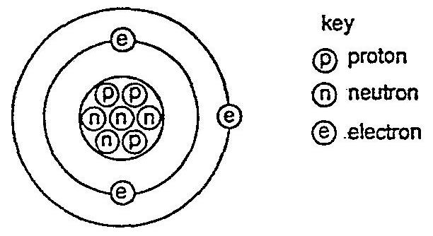 the diagram represents an atom  what is the atomic number of this atom?