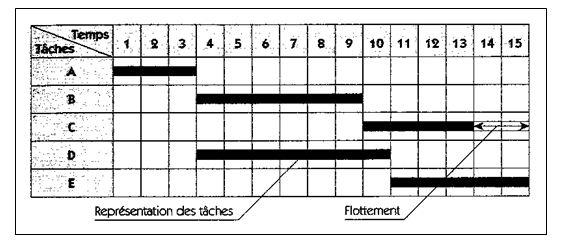 Chapitre 3 les mthodes de gestion de projets ista ofppt 1 1 critre de reprsentation classique du gantt ccuart Gallery