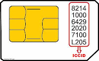 what a sim card used for