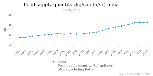 Image for Per Capital Milk Availability in India - FAOSTAT as on March 11 2018