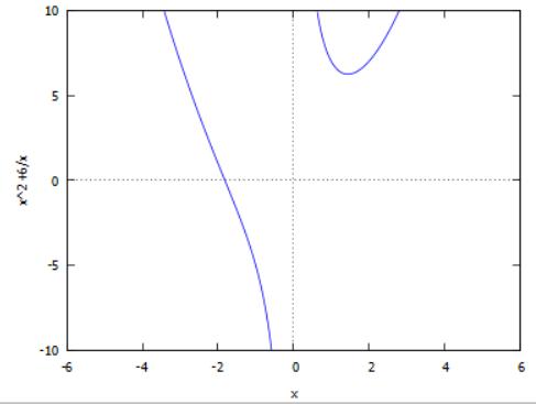 גרף פונקציה - שורטט באמצעות תוכנה