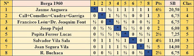 Clasificación según el sorteo inicial del Torneo de Ajedrez de Berga 1960