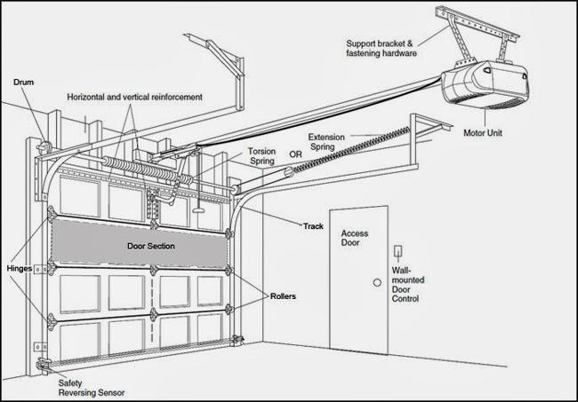 Garage Opener Wiring Diagram Garage Free Wiring Diagrams