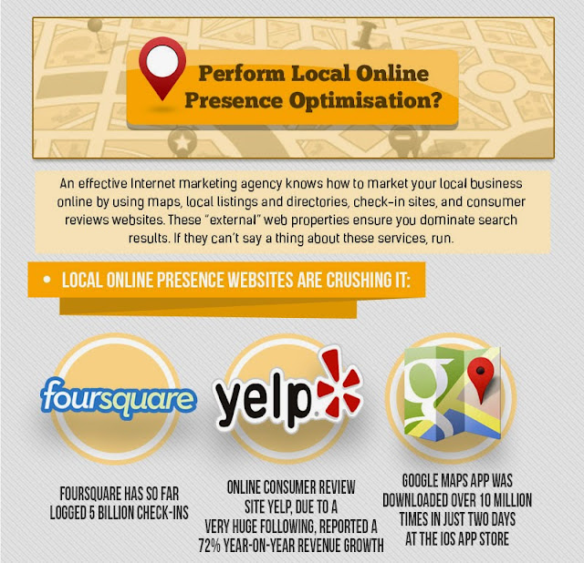 Infographic - Perform Local Online Presence Optimisation