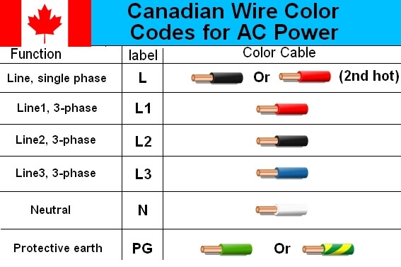 Electrical cable wiring diagram color code house residential wire colors canadian also codes canada blog rh pebrotherstv