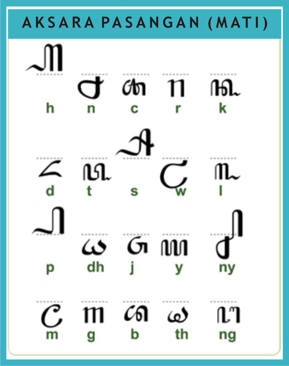 Tulisan Aksara Jawa dan Pasangannya