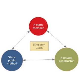 Singleton Design Pattern in Java