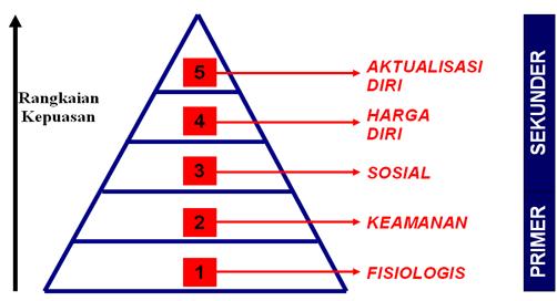 Teori kebutuhan manusia menurut abraham maslow lintas materi konsep teori hierarki kebutuhan maslow ccuart Choice Image