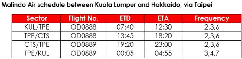 malindo air hokkaido flight schedule